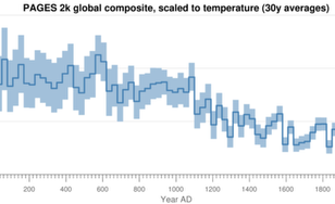PAGES 2k global composite, scale to temperature (30y averages)